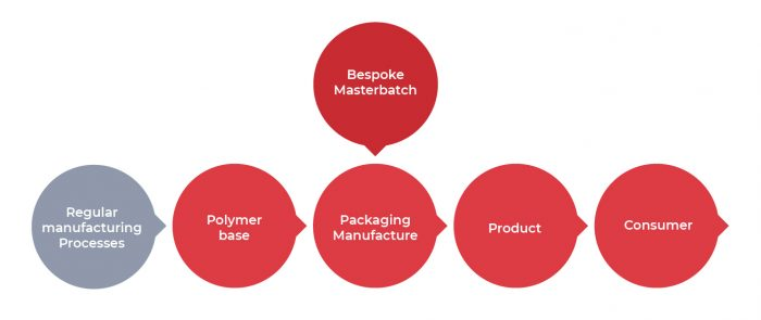 Polymater Degraid Protos Packaging Masterbatch